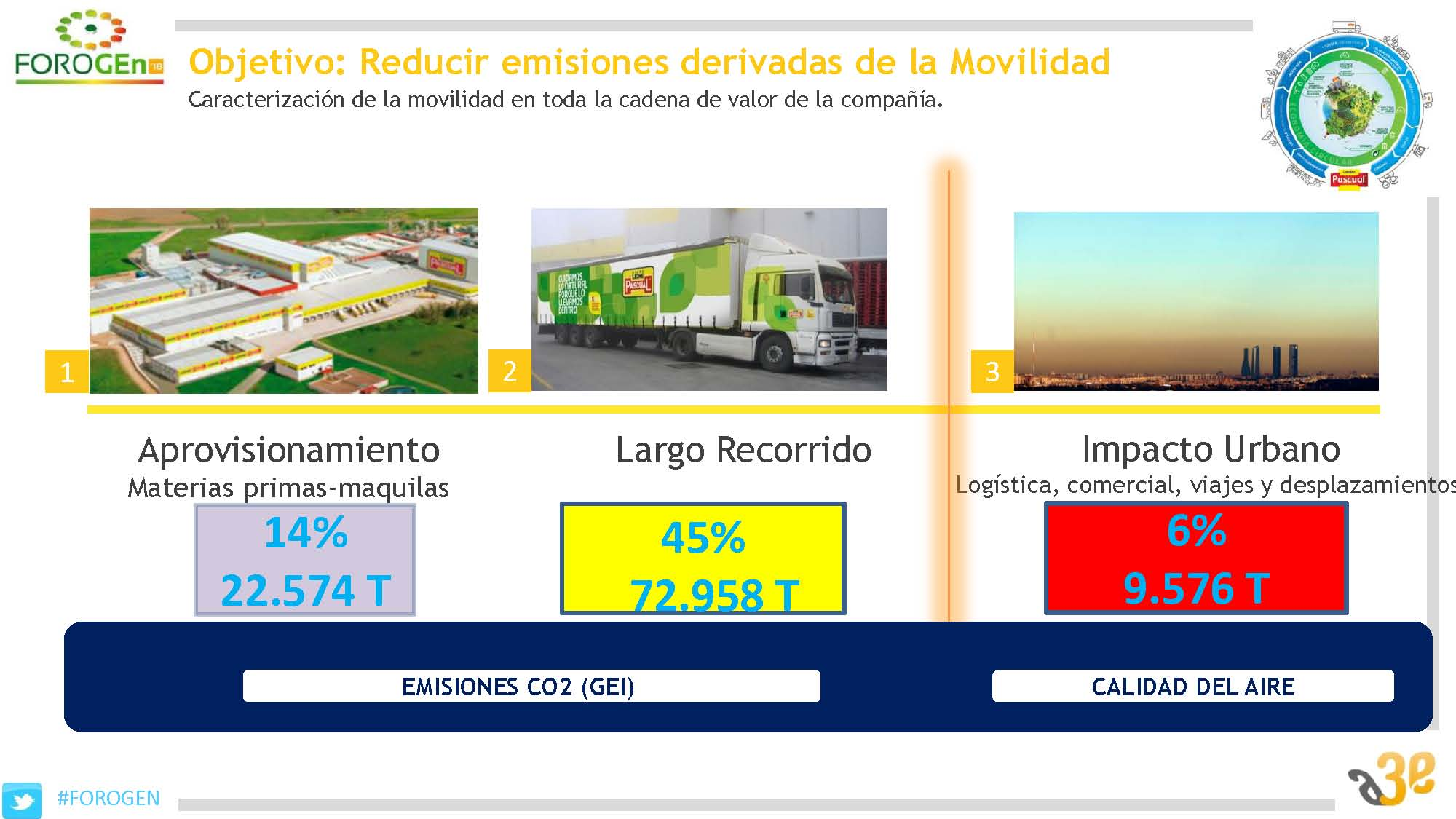 Plan de Movilidad Sostenible Calidad Pascual y su impacto en entornos urbanos