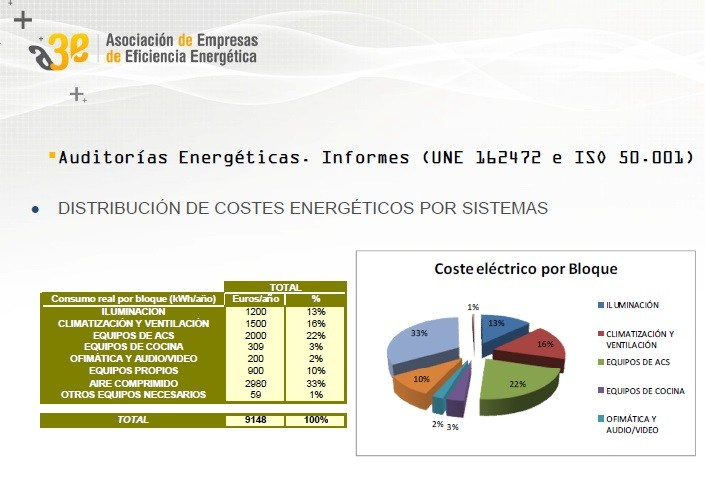 Auditorías Energéticas: normas de referencia, alcance y presentación de informes