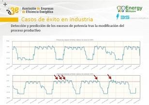 Introducción a los Sistemas de monitorización y telecontrol: Casos de exito en la industria
